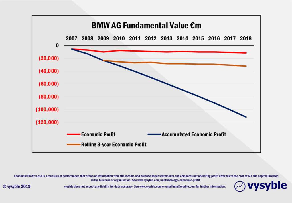 This image has an empty alt attribute; its file name is BMW-fundamental-value-2007-2018-1024x713.jpg